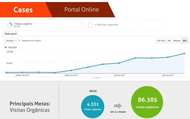 Case de otimização de sites