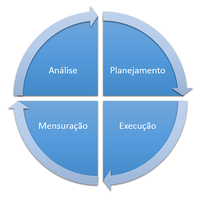 metodologia-marketing-digital